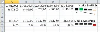 Sparkline i Excel-eksempel