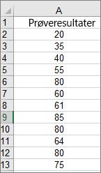 Data som brukes til å opprette eksempelhistogrammet ovenfor