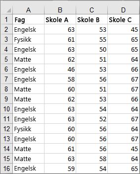 Bilde av data som er klippet ut og brukes til å opprette eksempelet på et boksdiagram