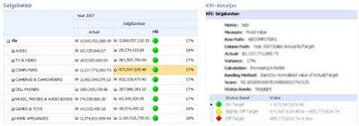 PerformancePoint-målstyring og tilhørende KPI-detaljrapport