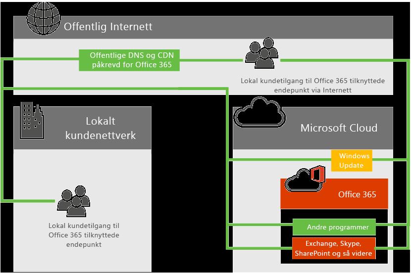 Nettverkstilkobling til Office 365