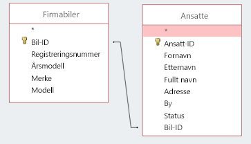 Skjermsnutt viser to tabeller med felles ID