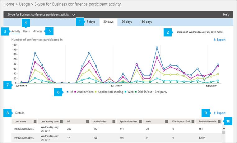 Skype konferanse deltakeren aktivitetsrapport