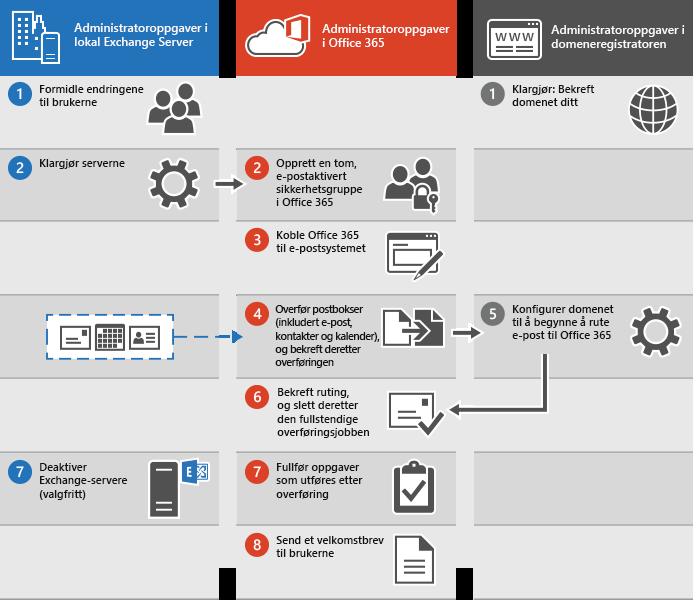 Prosess for å utføre en fullstendig e-postoverføring til Office 365
