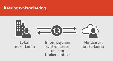 Bruke katalogsynkronisering til å holde informasjon om lokale brukerkontoer og brukerkontoer på nettet synkronisert
