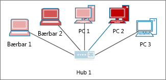 Datamaskiner med forskjellige farger