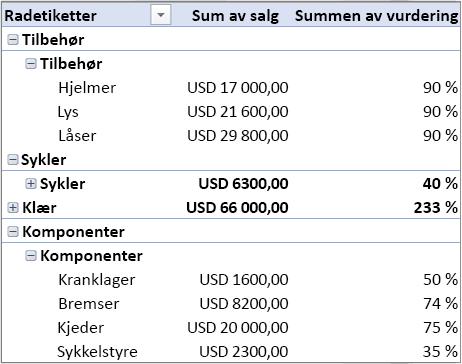 Pivottabell som inneholder flere tabeller