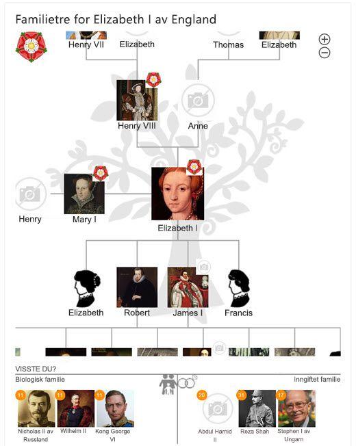 Slektstre for Elizabeth I i Bing