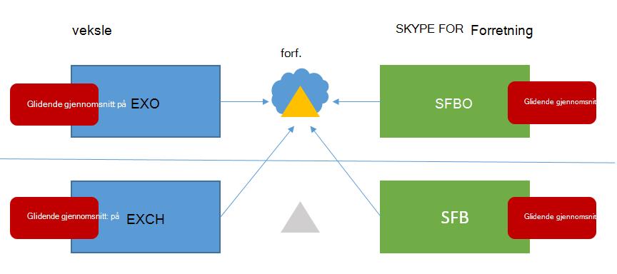 Blandede 6 Skype for business HMA topologi har glidende gjennomsnitt på alle fire mulige steder.