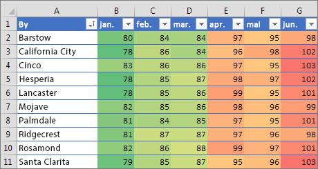 Betinget formatering med trefarget skala