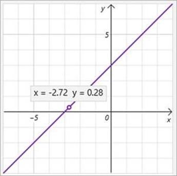 Visning av x- og y-koordinater på grafen.