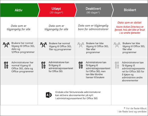 Bilde som viser de tre fasene et Office 365-abonnement for bedrifter går gjennom etter at det utløper: utløpt, deaktivert og avsluttet.