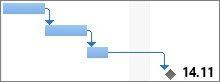 Milepæl med varighet på et Gantt-diagram.