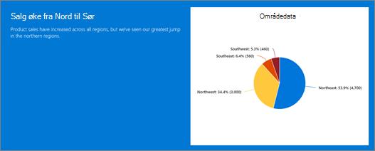 Eksempel på webdel for tekst og hurtig diagramwebdelen i en inndeling-bakgrunn