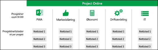 Prosjektområder på tvers av områdesamlinger PWA