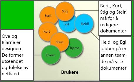 Diagram over forskjellige brukergrupper: medlemmer, områdeutformere og besøkende