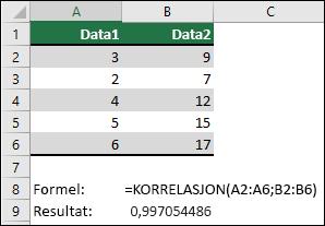Bruk korrelasjon-funksjonen til å returnere korrelasjons koeffisienten til to data sett i kolonne A & B med = korrelasjon (a1: a6; B2: B6). Resultatet er 0,997054486.