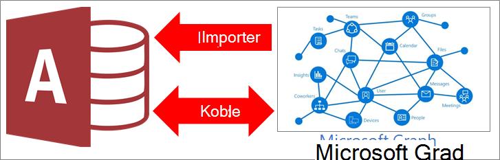 Oversikt over Access som kobler til Microsoft Graph