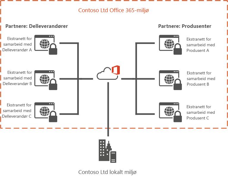 Eksempel på Office 365 Extranet