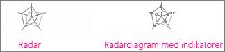 Radardiagram og radardiagram med indikatorer