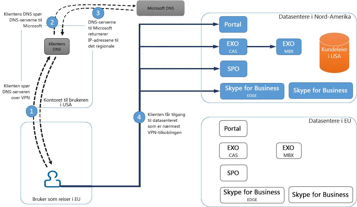 Tilkobling til VPN-datasenter