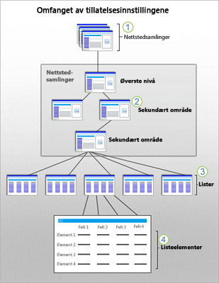 Grafikk som viser omfanget for SharePoint-sikkerhet for nettsted, sekundært nettsted, liste og element.