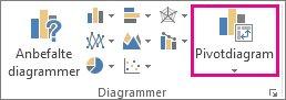 Pivotdiagram-knappen på Sett inn-fanen