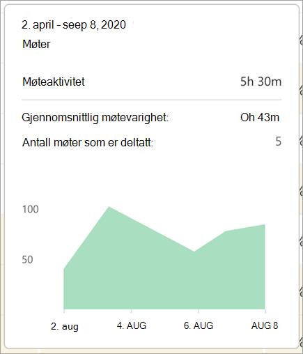 Møtedatadetaljer på kobling