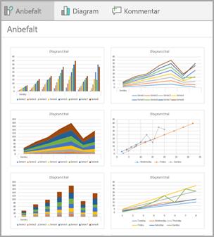 Anbefalte diagram utforminger for dataene dine