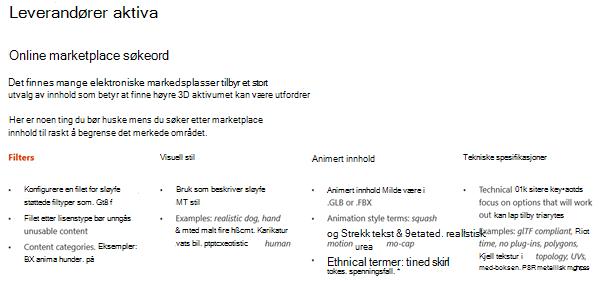 Skjerm bilde fra leverandørens eiendeler-del i retnings linjene for 3D-innhold
