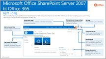 SharePoint 2007 til Office 365