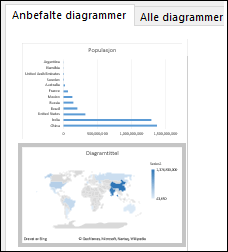 Excel kartdiagram med anbefalt verdi