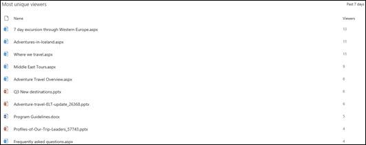 De fleste unike visningsprogrammer