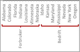 Et hierarki av data med aksemerker