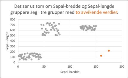 Punktdiagram som viser utliggere
