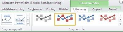 Den kontekstavhengige kategorien Diagramverktøy vises bare hvis du har valgt diagrammet.