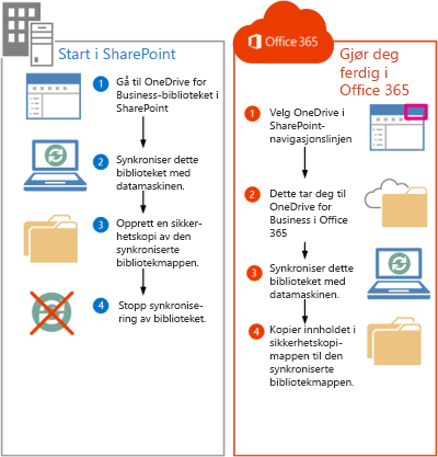 Slik flytter du SharePoint 2013-filer til Office 365