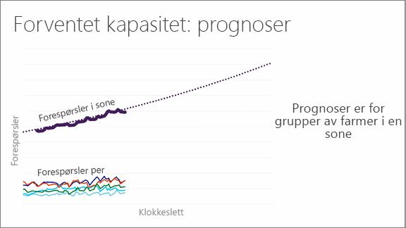 Diagram som viser forventet kapasitet: prognose