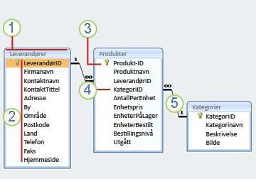 Et relasjonsdiagram