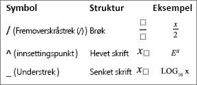 Symboler for en formel