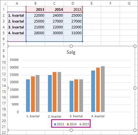 Diagram med den nye dataserien lagt til