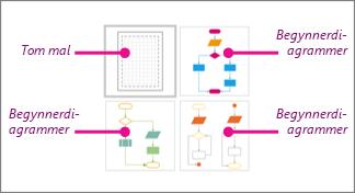 Miniatyrbilder av Enkelt flytskjema i Visio: 1 tom mal, og 3 begynnerdiagrammer