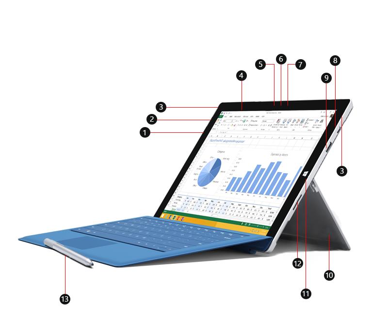 En Surface Pro 3 vises forfra, med bildeforklaringsnumre som identifiserer porter og andre funksjoner.