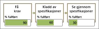 Flytdiagram-figurer med datastolper delvis fylt