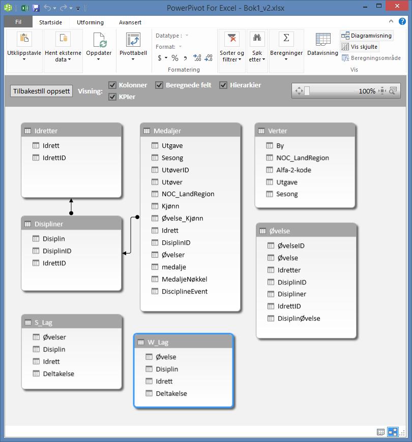 PowerPivot-tabeller i diagramvisning