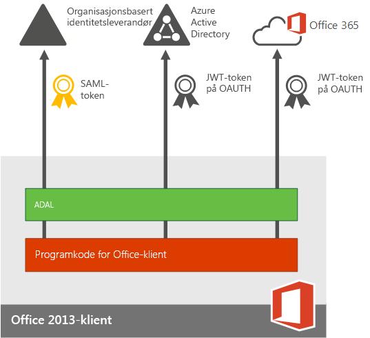 Moderne godkjenning for Office 2013-enhetsapper.