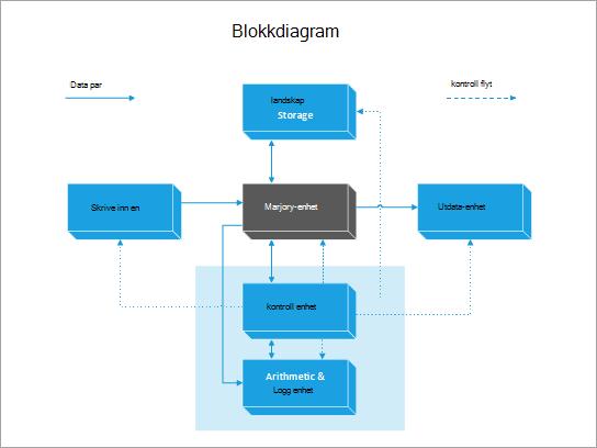 En blokkdiagram-mal på en data maskin.