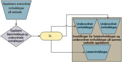 Overordnet/underordnet-relasjon for innholdstype