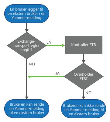 Når en Yammer-bruker legger til en ekstern deltaker i en melding og Exchange-transportregler er angitt, kontrolleres reglene i Yammer før meldingen sendes. Hvis meldingen samsvarer med reglene, sendes meldingen. Hvis den ikke gjør det, kan ikke brukeren sende meldingen.