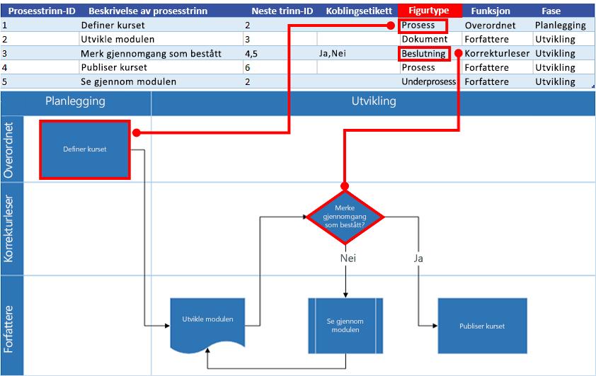 Excel-prosesskart – interaksjon med Visio-flytskjema: Figurtype